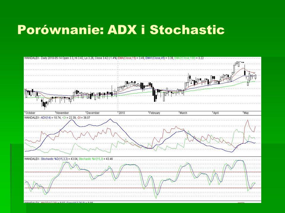 Porównanie: ADX i Stochastic