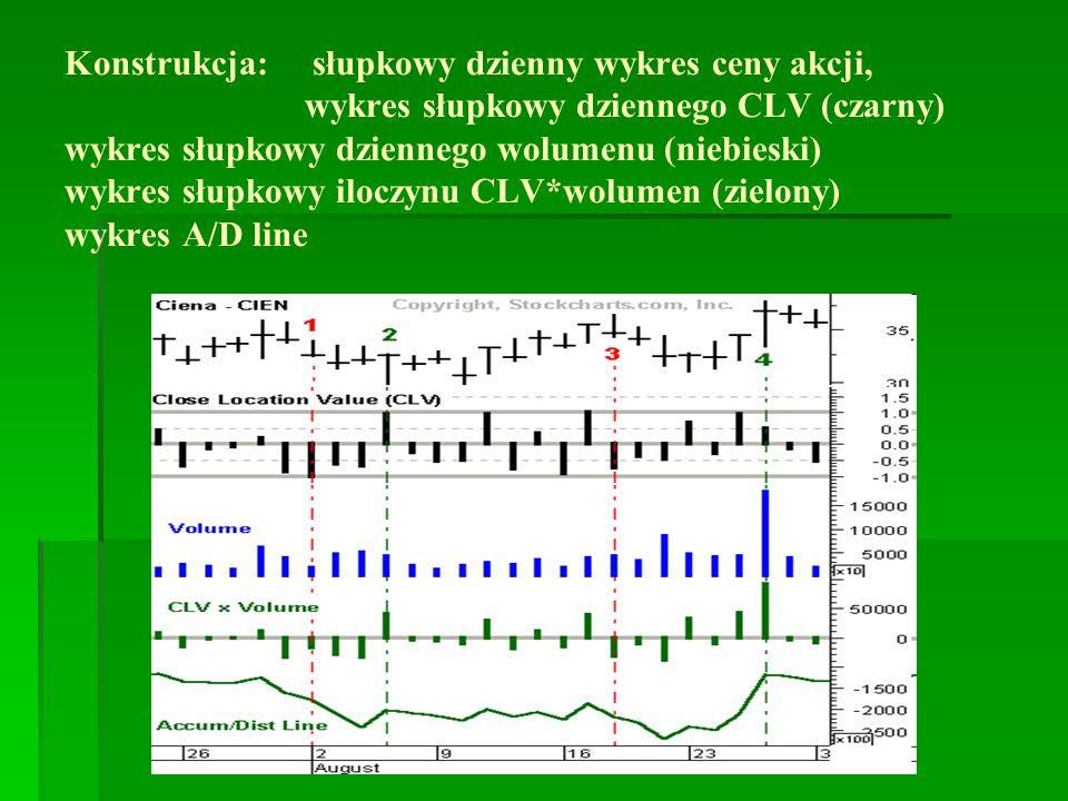 Konstrukcja: słupkowy dzienny wykres ceny akcji, wykres słupkowy dziennego CLV (czarny) wykres słupkowy dziennego wolumenu (niebieski) wykres słupkowy
