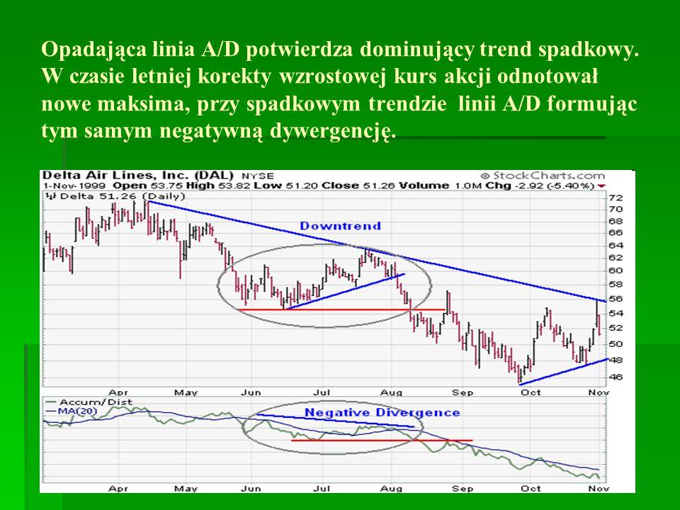 Opadająca linia A/D potwierdza dominujący trend spadkowy.
