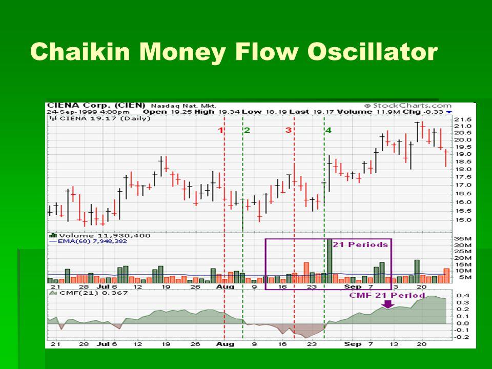 Chaikin Money Flow Oscillator