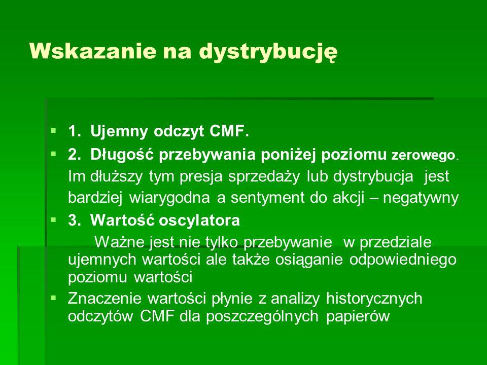 Wskazanie na dystrybucję   1. Ujemny odczyt CMF.   2. Długość przebywania poniżej poziomu zerowego. Im dłuższy tym presja sprzedaży lub dystrybucj