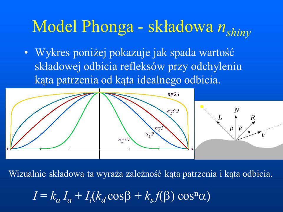 Model Phonga - składowa n shiny Wykres poniżej pokazuje jak spada wartość składowej odbicia refleksów przy odchyleniu kąta patrzenia od kąta idealnego odbicia.