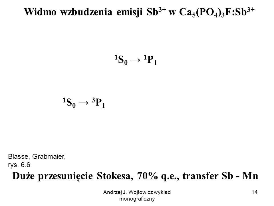 Andrzej J. Wojtowicz wyklad monograficzny 14 Duże przesunięcie Stokesa, 70% q.e., transfer Sb - Mn Widmo wzbudzenia emisji Sb 3+ w Ca 5 (PO 4 ) 3 F:Sb
