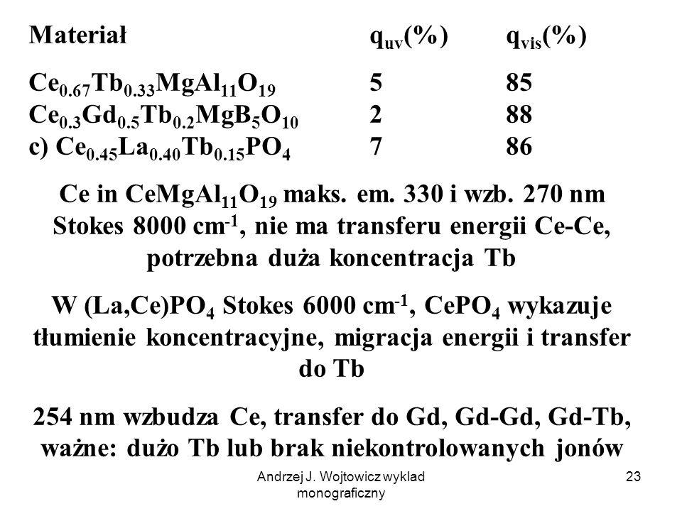 Andrzej J. Wojtowicz wyklad monograficzny 23 Materiałq uv (%)q vis (%) Ce 0.67 Tb 0.33 MgAl 11 O 19 585 Ce 0.3 Gd 0.5 Tb 0.2 MgB 5 O 10 288 c) Ce 0.45