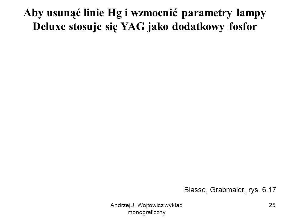 Andrzej J. Wojtowicz wyklad monograficzny 25 Aby usunąć linie Hg i wzmocnić parametry lampy Deluxe stosuje się YAG jako dodatkowy fosfor Blasse, Grabm