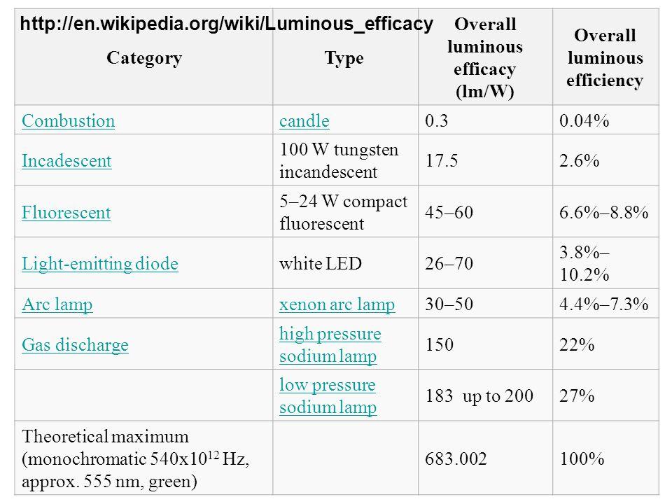 Andrzej J. Wojtowicz wyklad monograficzny 4 CategoryType Overall luminous efficacy (lm/W) Overall luminous efficiency Combustioncandle0.30.04% Incades