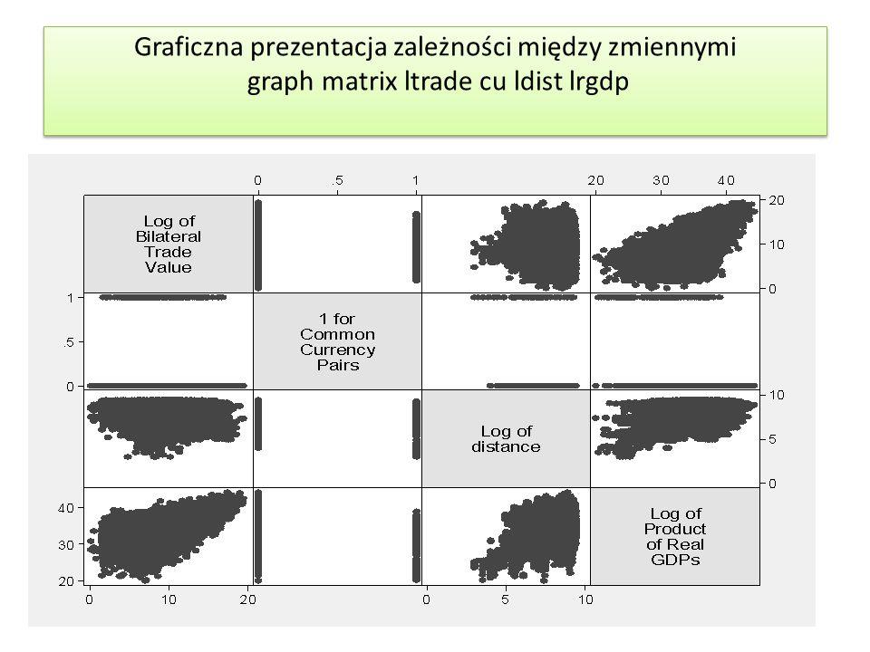Graficzna prezentacja zależności między zmiennymi graph matrix ltrade cu ldist lrgdp