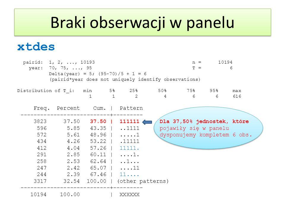 Braki obserwacji w panelu xtdes pairid: 1, 2,..., 10193 n = 10194 year: 70, 75,..., 95 T = 6 Delta(year) = 5; (95-70)/5 + 1 = 6 (pairid*year does not
