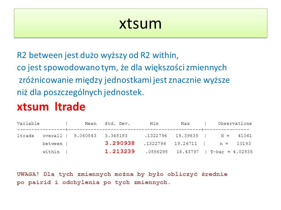 xtsum R2 between jest dużo wyższy od R2 within, co jest spowodowano tym, że dla większości zmiennych zróżnicowanie między jednostkami jest znacznie wy