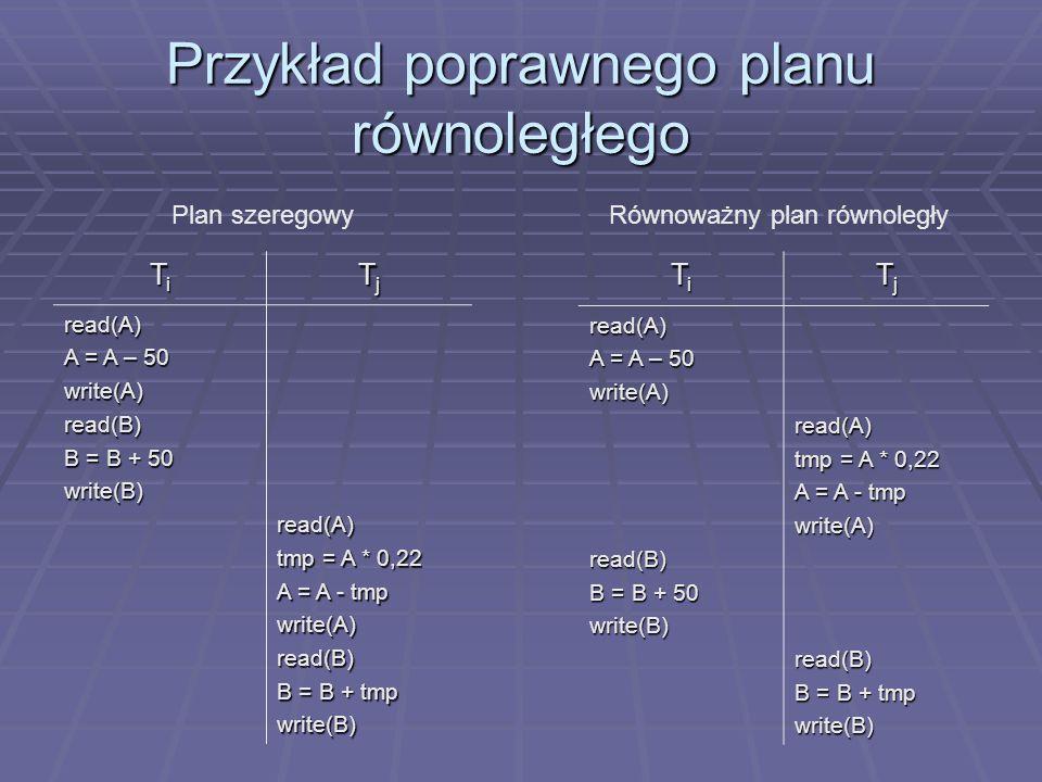Przykład poprawnego planu równoległego TiTiTiTi TjTjTjTj read(A) A = A – 50 write(A)read(B) B = B + 50 write(B)read(A) tmp = A * 0,22 A = A - tmp write(A)read(B) B = B + tmp write(B) TiTiTiTi TjTjTjTjread(A) A = A – 50 write(A)read(B) B = B + 50 write(B)read(A) tmp = A * 0,22 A = A - tmp write(A)read(B) B = B + tmp write(B) Plan szeregowyRównoważny plan równoległy