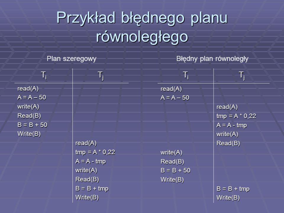 Przykład błędnego planu równoległego TiTiTiTi TjTjTjTj read(A) A = A – 50 write(A)Read(B) B = B + 50 Write(B)read(A) tmp = A * 0,22 A = A - tmp write(A)Read(B) B = B + tmp Write(B) TiTiTiTi TjTjTjTjread(A) A = A – 50 write(A)Read(B) B = B + 50 Write(B)read(A) tmp = A * 0,22 A = A - tmp write(A)Read(B) B = B + tmp Write(B) Plan szeregowyBłędny plan równoległy