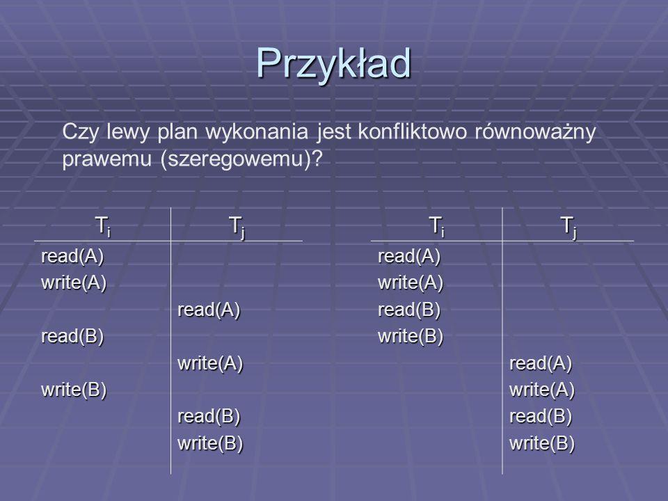 Przykład TiTiTiTi TjTjTjTj read(A)write(A)read(B)write(B)read(A)write(A)read(B)write(B) TiTiTiTi TjTjTjTjread(A)write(A)read(B)write(B)read(A)write(A)read(B)write(B) Czy lewy plan wykonania jest konfliktowo równoważny prawemu (szeregowemu)