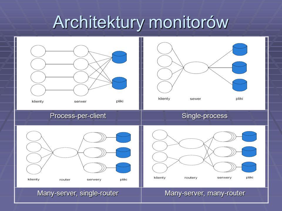 Architektury monitorów Process-per-clientSingle-process Many-server, single-router Many-server, many-router