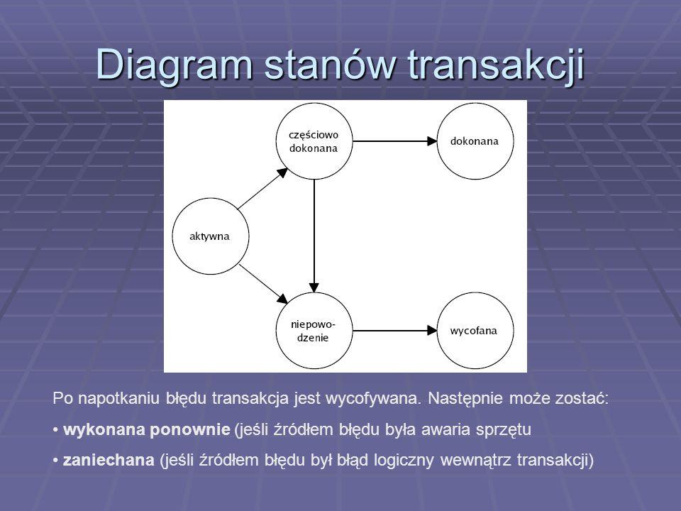 Diagram stanów transakcji Po napotkaniu błędu transakcja jest wycofywana.