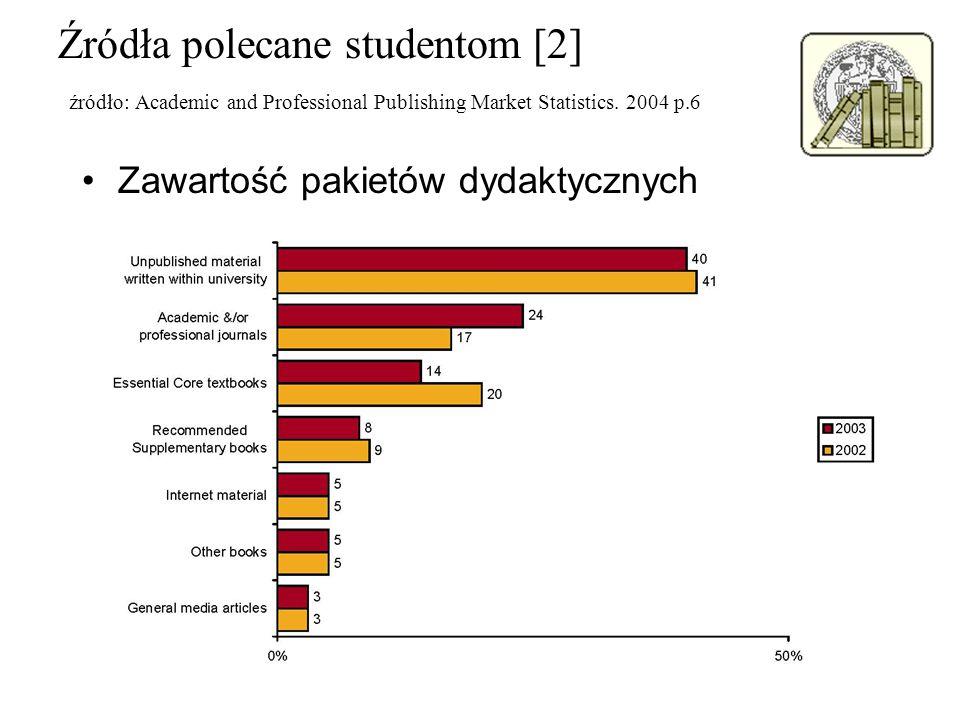 Źródła polecane studentom [2] źródło: Academic and Professional Publishing Market Statistics. 2004 p.6 Zawartość pakietów dydaktycznych
