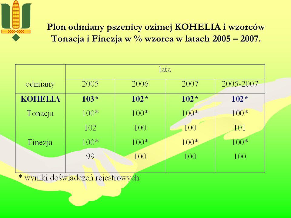 Plon pszenicy ozimej KOHELIA i wzorców Tonacji i Finezji w % wzorca w latach 2005 – 2007 w rejonie V