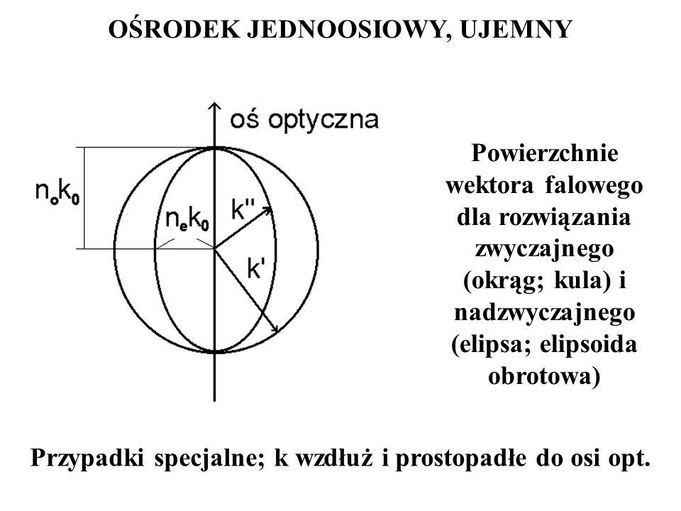 Powierzchnie wektora falowego dla rozwiązania zwyczajnego (okrąg; kula) i nadzwyczajnego (elipsa; elipsoida obrotowa) OŚRODEK JEDNOOSIOWY, UJEMNY Przy