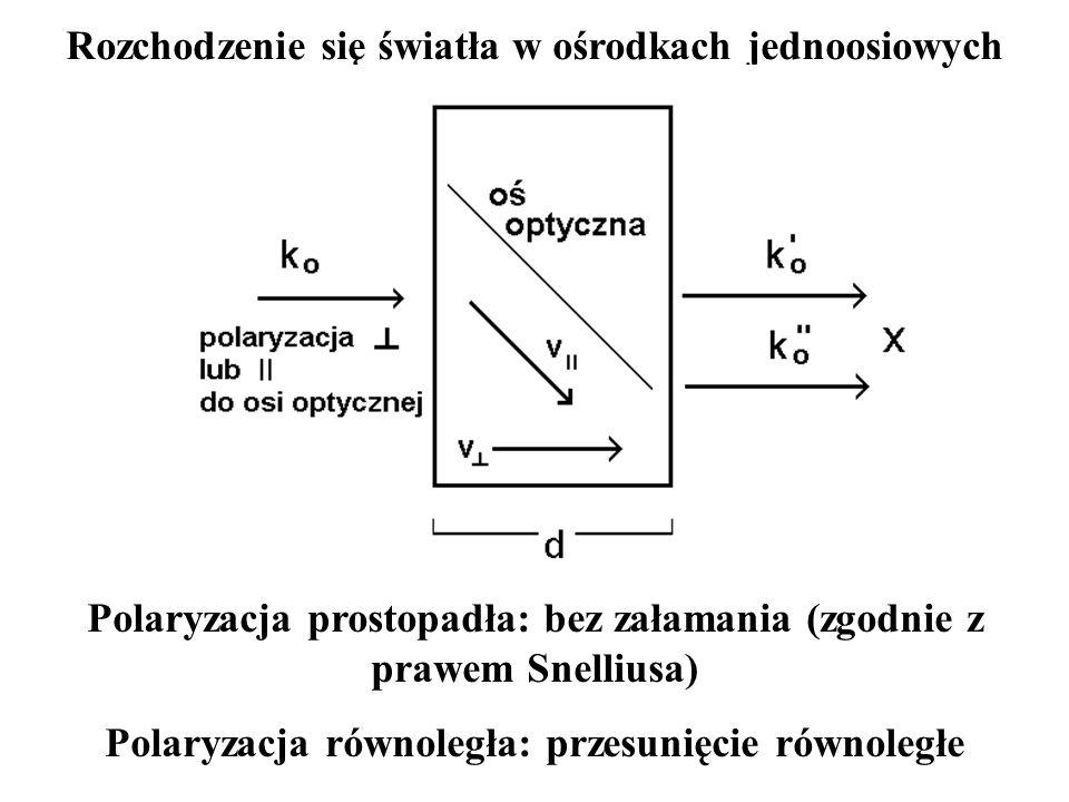 Rozchodzenie się światła w ośrodkach jednoosiowych Polaryzacja prostopadła: bez załamania (zgodnie z prawem Snelliusa) Polaryzacja równoległa: przesun