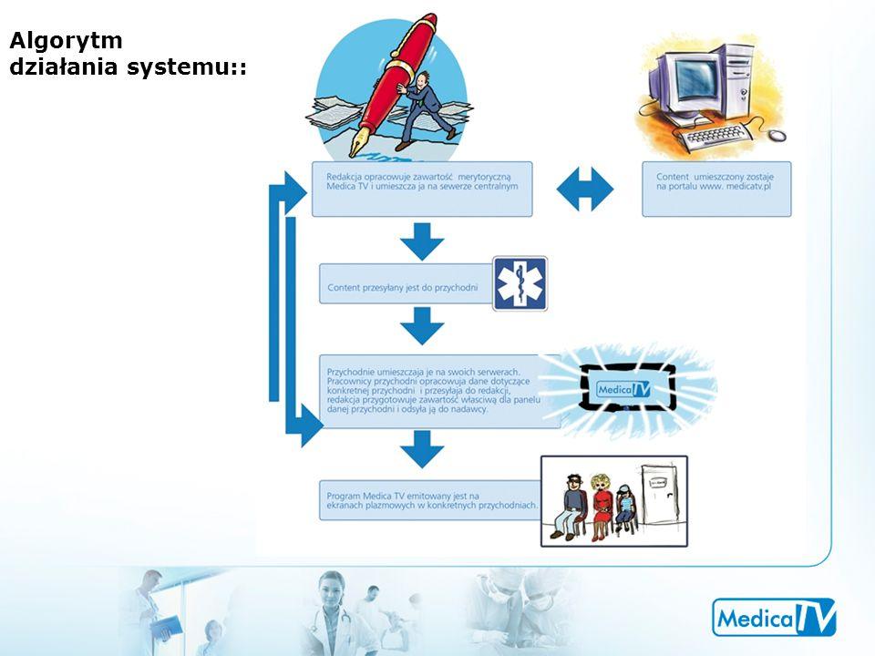 Algorytm działania systemu::