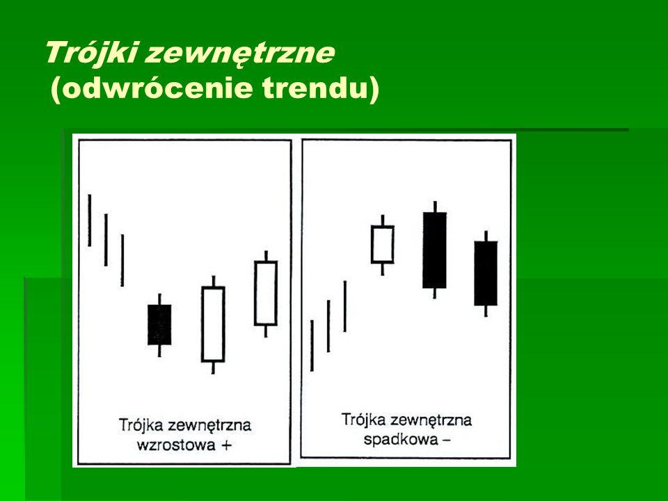 Trójki zewnętrzne (odwrócenie trendu)