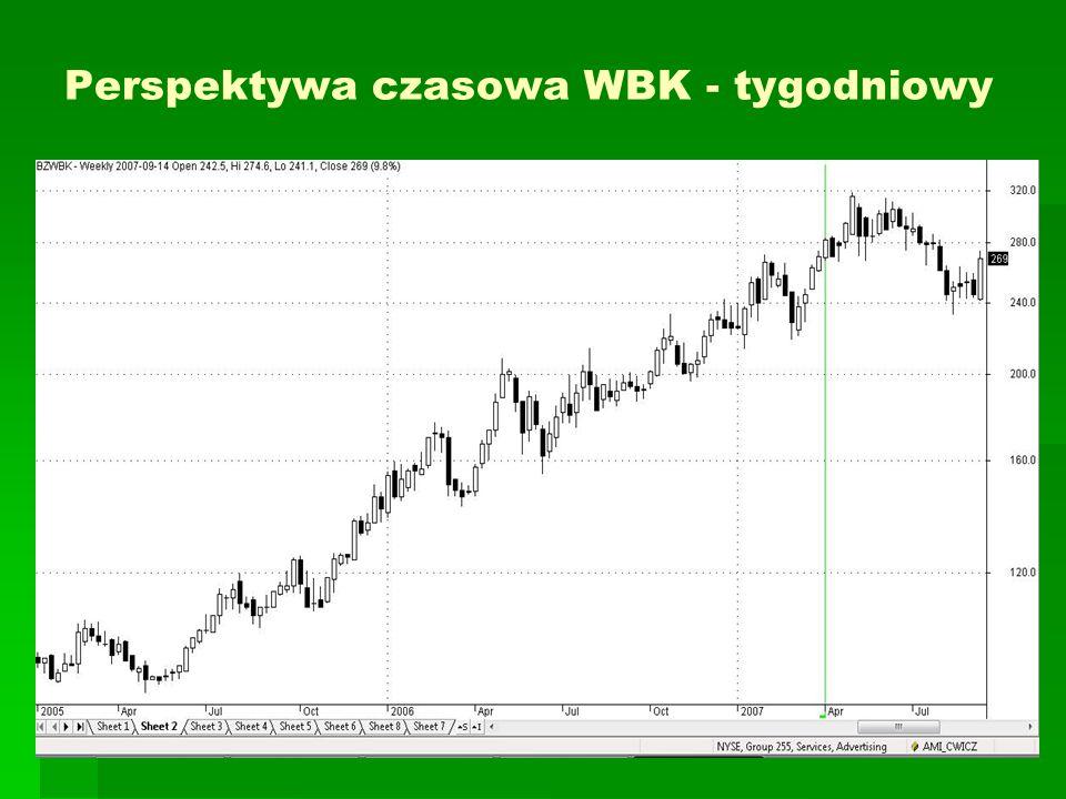Perspektywa czasowa WBK - tygodniowy
