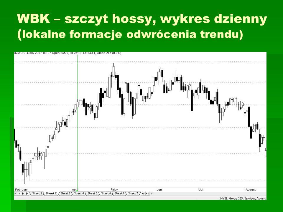 WBK – szczyt hossy, wykres dzienny ( lokalne formacje odwrócenia trendu)