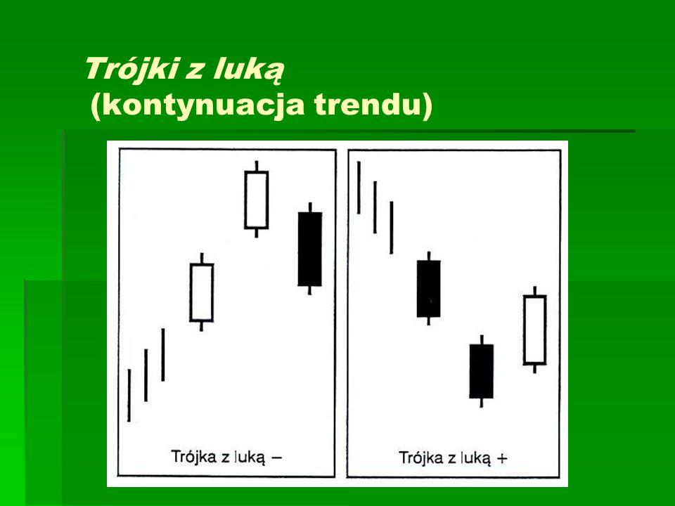 Trójki z luką (kontynuacja trendu)