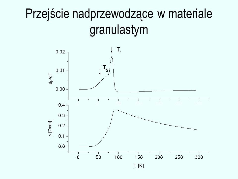 Przejście nadprzewodzące w materiale granulastym
