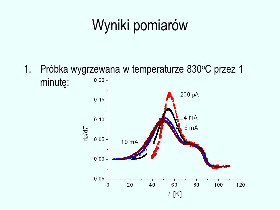Wyniki pomiarów 1.Próbka wygrzewana w temperaturze 830 o C przez 1 minutę: