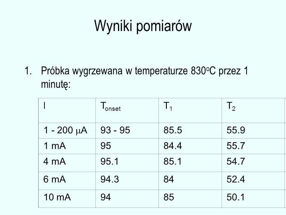 Wyniki pomiarów 1.Próbka wygrzewana w temperaturze 830 o C przez 1 minutę: I T onset T1T1 T2T2 1 - 200  A 93 - 9585.555.9 1 mA9584.455.7 4 mA95.185.154.7 6 mA94.38452.4 10 mA948550.1