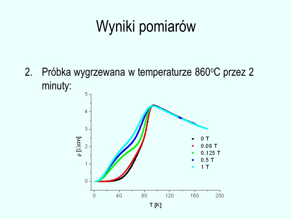 Wyniki pomiarów 2.Próbka wygrzewana w temperaturze 860 o C przez 2 minuty: