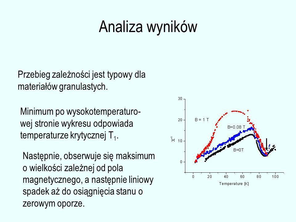 Przebieg zależności jest typowy dla materiałów granulastych. Minimum po wysokotemperaturo- wej stronie wykresu odpowiada temperaturze krytycznej T 1.