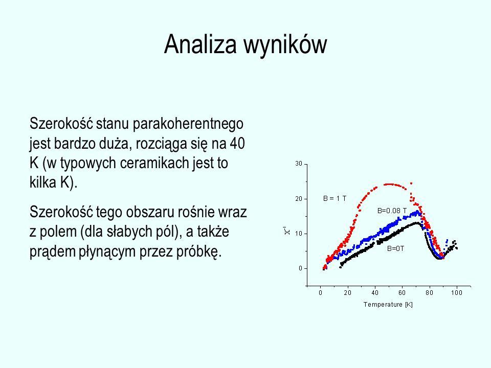 Analiza wyników Szerokość stanu parakoherentnego jest bardzo duża, rozciąga się na 40 K (w typowych ceramikach jest to kilka K). Szerokość tego obszar
