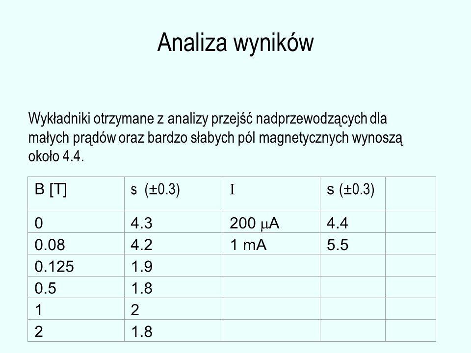 Analiza wyników Wykładniki otrzymane z analizy przejść nadprzewodzących dla małych prądów oraz bardzo słabych pól magnetycznych wynoszą około 4.4. B [