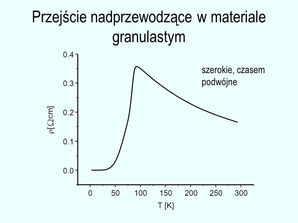 Przejście nadprzewodzące w materiale granulastym 050100150200250300 0.0 0.1 0.2 0.3 0.4 [[  cm] T [K] szerokie, czasem podwójne