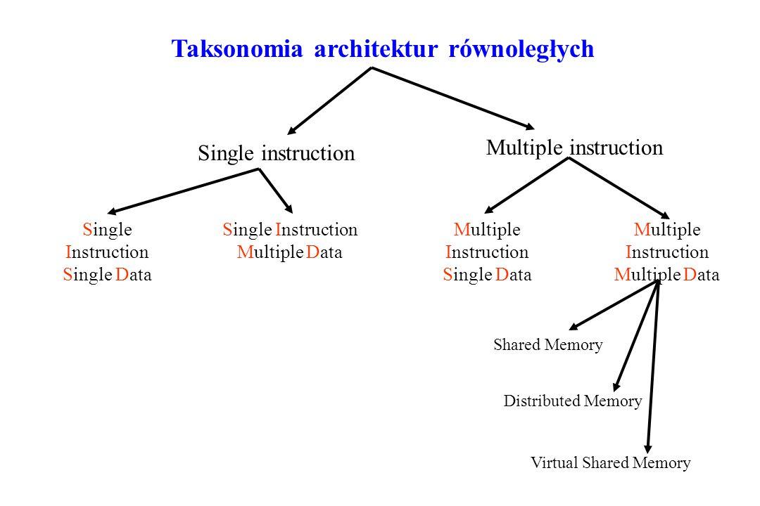 Taksonomia architektur równoległych Single instruction Multiple instruction Single Instruction Single Data Single Instruction Multiple Data Multiple Instruction Single Data Multiple Instruction Multiple Data Shared Memory Distributed Memory Virtual Shared Memory