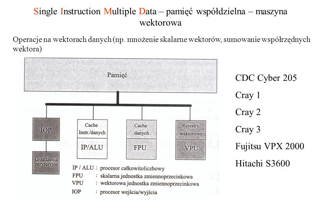 Single Instruction Multiple Data – pamięć współdzielna – maszyna wektorowa Operacje na wektorach danych (np. mnożenie skalarne wektorów, sumowanie wsp