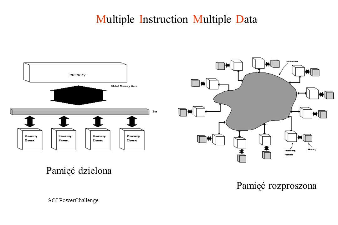 Multiple Instruction Multiple Data memory Pamięć dzielona Pamięć rozproszona SGI PowerChallenge