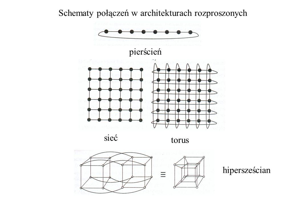 Schematy połączeń w architekturach rozproszonych pierścień sieć torus hipersześcian