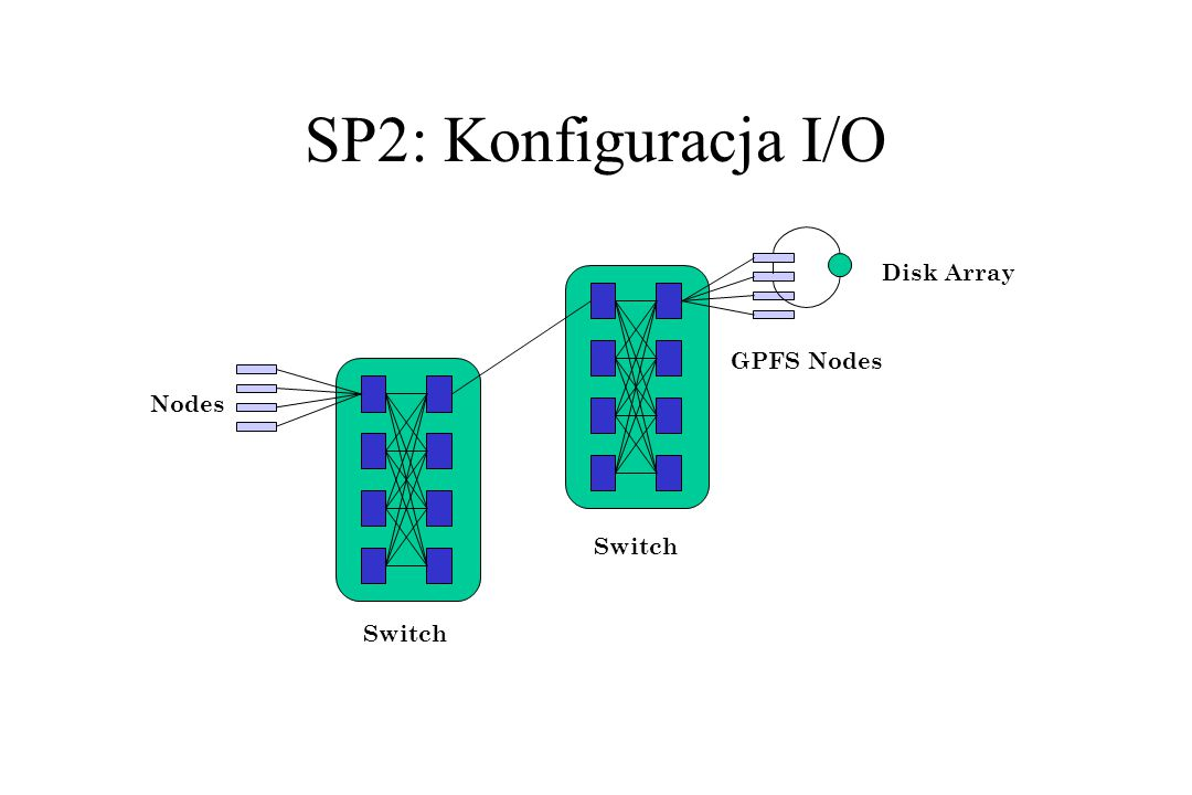 SP2: Konfiguracja I/O Switch GPFS Nodes Disk Array Nodes