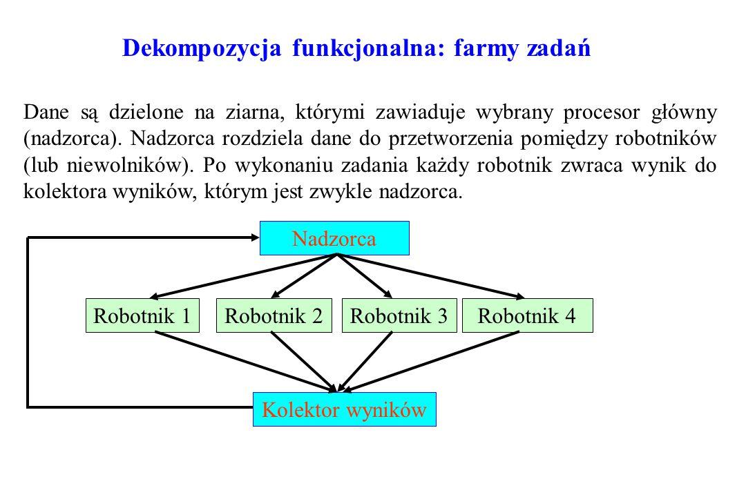 Dekompozycja funkcjonalna: farmy zadań Dane są dzielone na ziarna, którymi zawiaduje wybrany procesor główny (nadzorca). Nadzorca rozdziela dane do pr