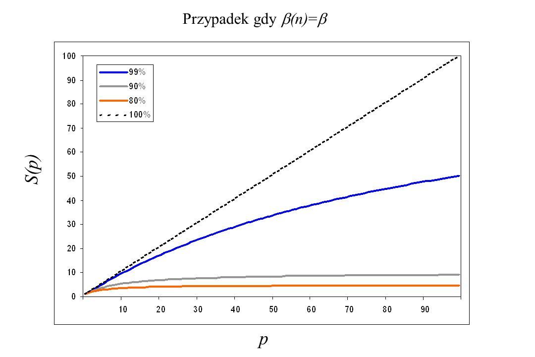 p S(p) Przypadek gdy  (n)= 