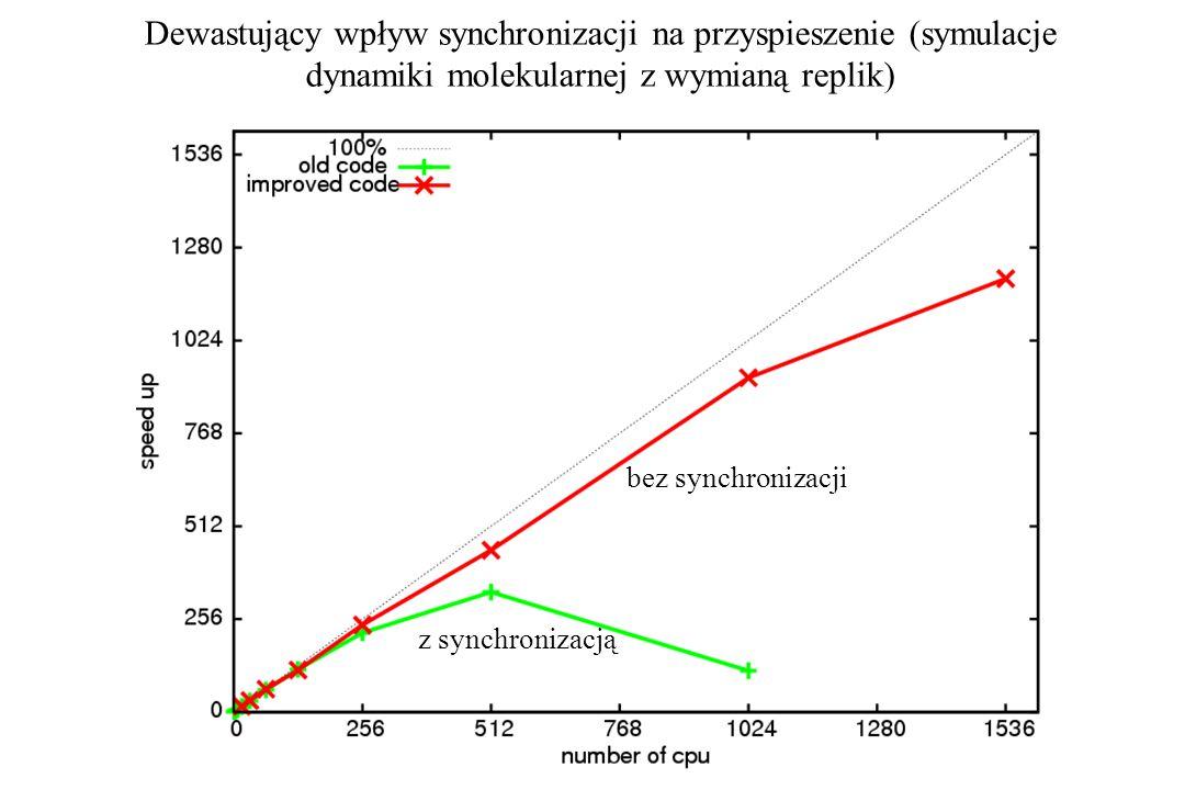 Dewastujący wpływ synchronizacji na przyspieszenie (symulacje dynamiki molekularnej z wymianą replik) z synchronizacją bez synchronizacji