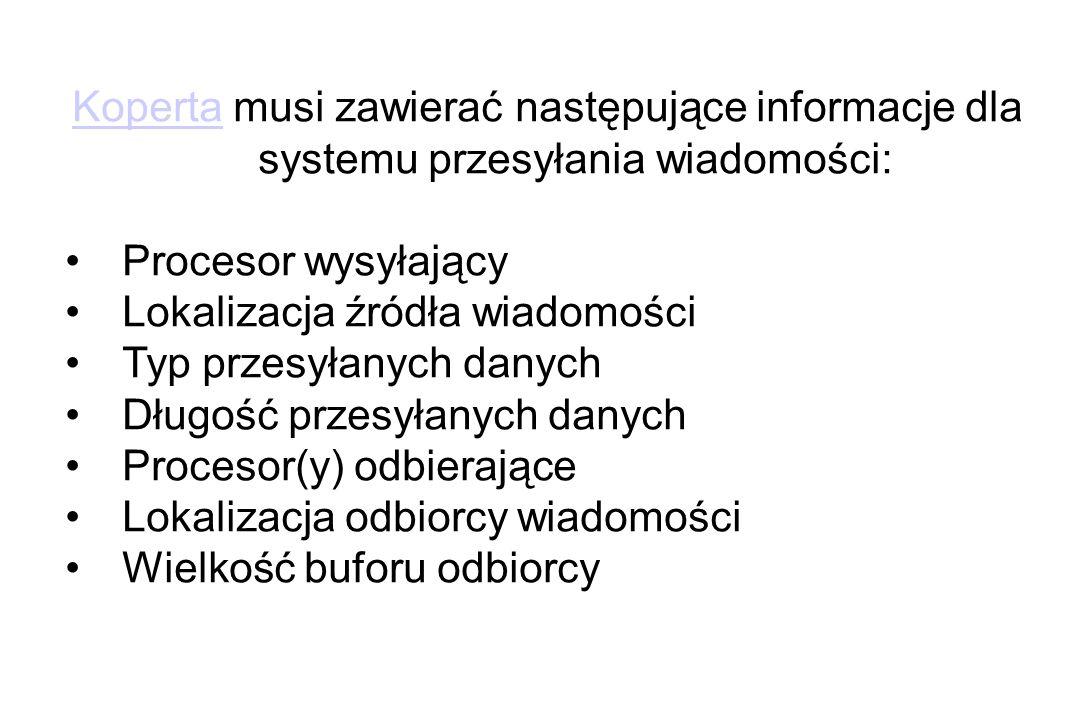 KopertaKoperta musi zawierać następujące informacje dla systemu przesyłania wiadomości: Procesor wysyłający Lokalizacja źródła wiadomości Typ przesyłanych danych Długość przesyłanych danych Procesor(y) odbierające Lokalizacja odbiorcy wiadomości Wielkość buforu odbiorcy
