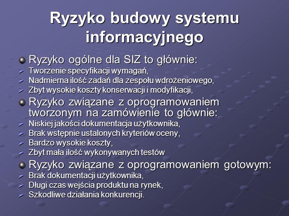Ryzyko budowy systemu informacyjnego Ryzyko ogólne dla SIZ to głównie:  Tworzenie specyfikacji wymagań,  Nadmierna ilość zadań dla zespołu wdrożenio