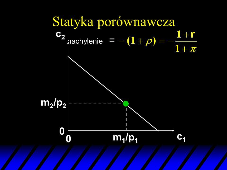 Statyka porównawcza c1c1 c2c2 m 2 /p 2 m 1 /p 1 0 0 nachylenie =