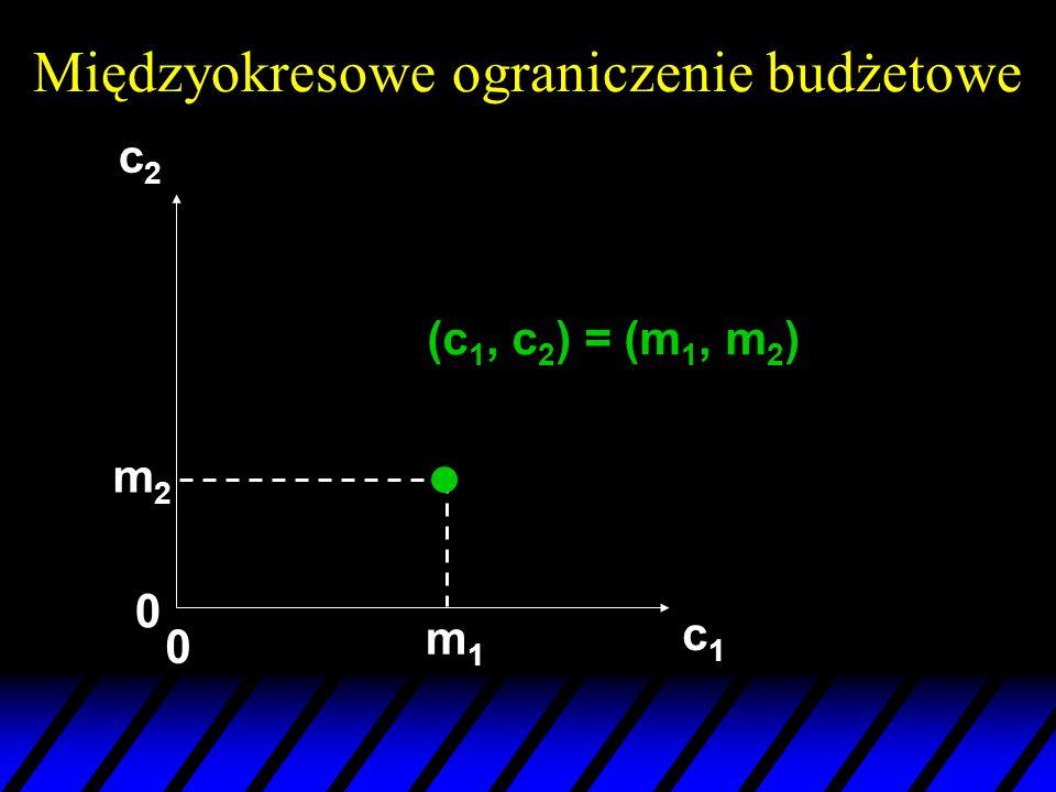 Międzyokresowe ograniczenie budżetowe c1c1 c2c2 (c 1, c 2 ) = (m 1, m 2 ) m2m2 m1m1 0 0