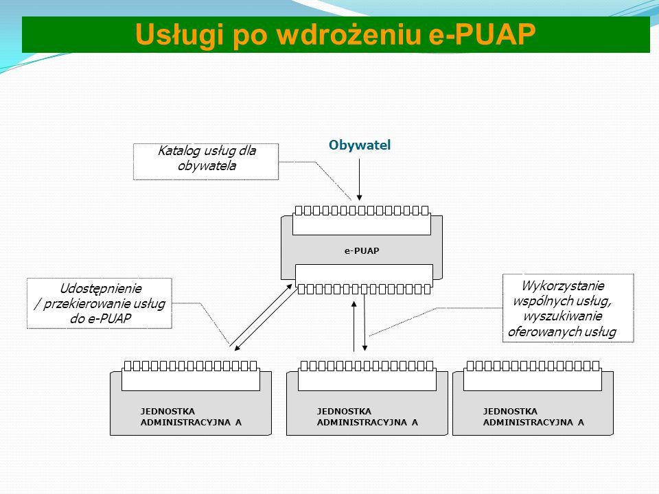 Usługi przed wdrożeniem e-PUAP Model przed wdrożeniem e-PUAP. Chaos informacyjny: obywatel posiada dostęp do wielu portali dotyczących różnych sfer je