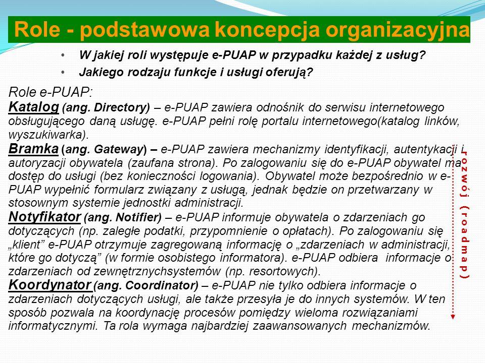 Usługi po wdrożeniu e-PUAP Obywatel e-PUAP Katalog usług dla obywatela JEDNOSTKA ADMINISTRACYJNA A JEDNOSTKA ADMINISTRACYJNA A JEDNOSTKA ADMINISTRACYJ