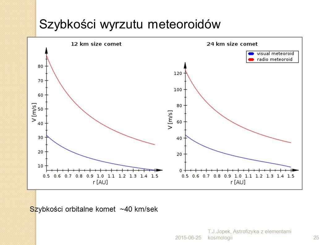2015-06-25 T.J.Jopek, Astrofizyka z elementami kosmologii25 Szybkości wyrzutu meteoroidów Szybkości orbitalne komet ~40 km/sek